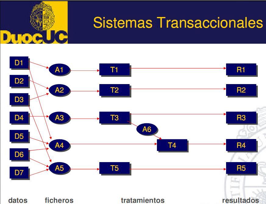 base de datos transaccional